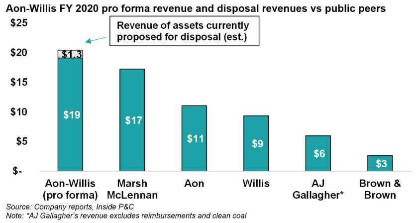 IPCD 13 May aon willis FY 2020 pro forma revenue and disposal revenues vs public peers.JPG