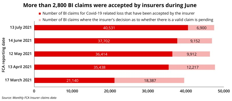 claims charts for Ben july 13 2021