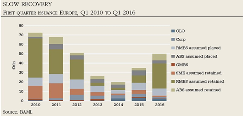First quarter issuance Europe Q1 2010 to Q1 2016