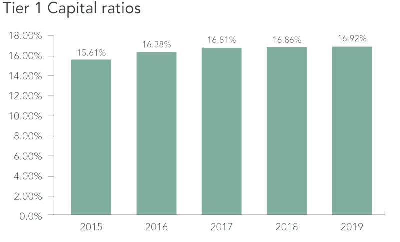 GCC capital ratios