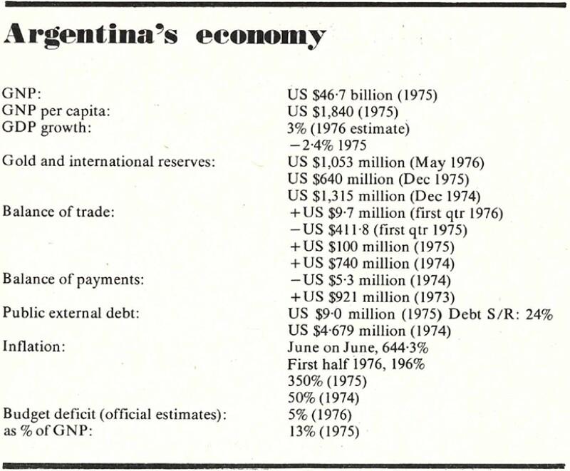 1976_Argentina_economy_780