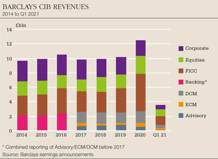 Barclays-CIB-revenues-big.jpg