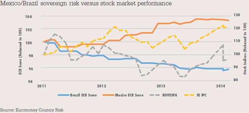 Mexico-Brazil sovereign risk versus stock market performance