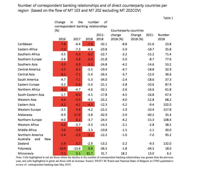 AML-Correspondent-banking-declines-per-FSB-780.jpg