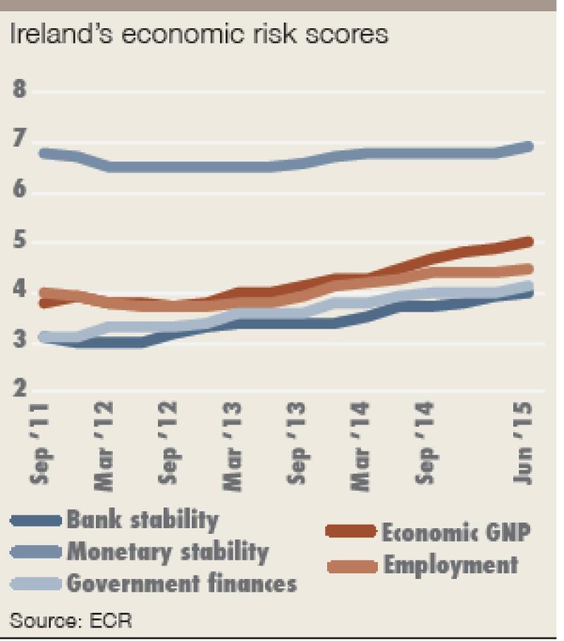 ECR_Ireland_economic