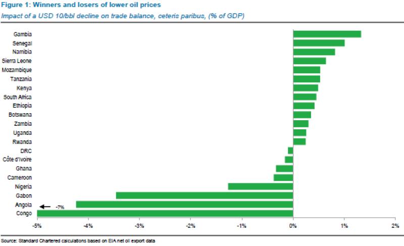Africa_Eurobonds