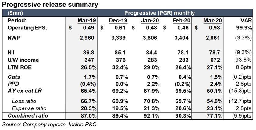progressive-release-summary-pcib-4-16.JPG