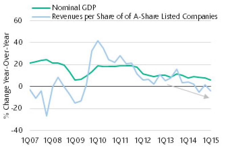 China Nominal GDP 2
