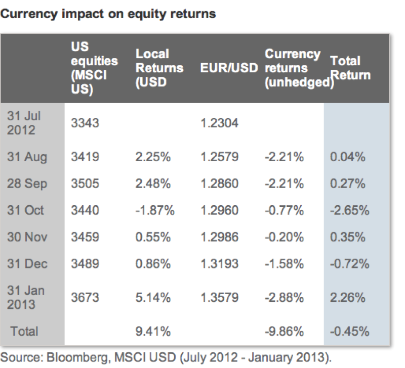 Currency impact on equity returns