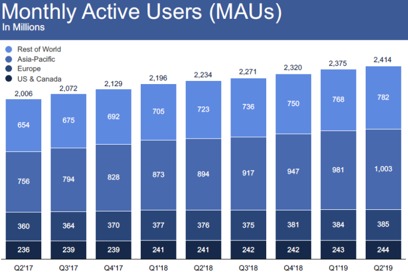 Facebook_monthly_active_users-780.png