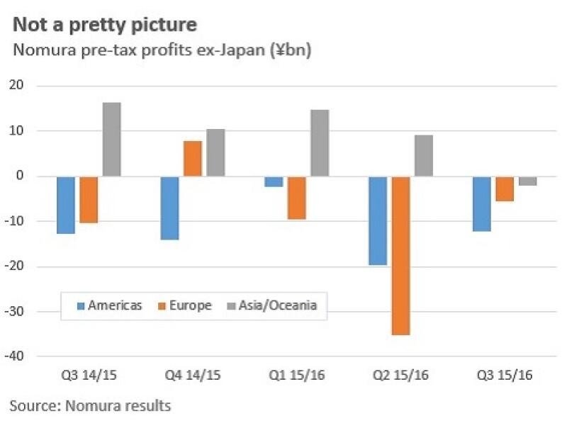 Nomura_group_profits_graph_470