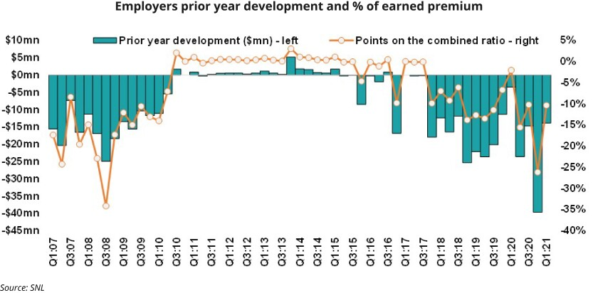 Employers prior year development and p of earned premium.jpg