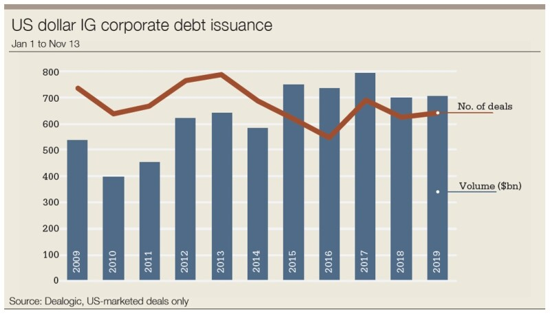 IG USD bond issuance