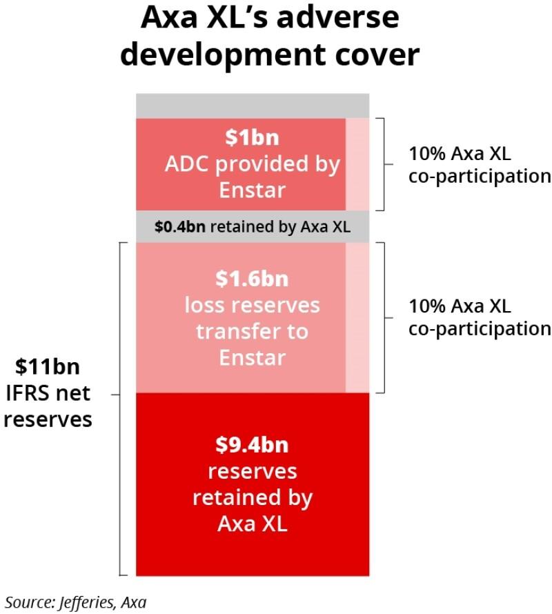axa xls Adverse development coverjpg 73268.jpg
