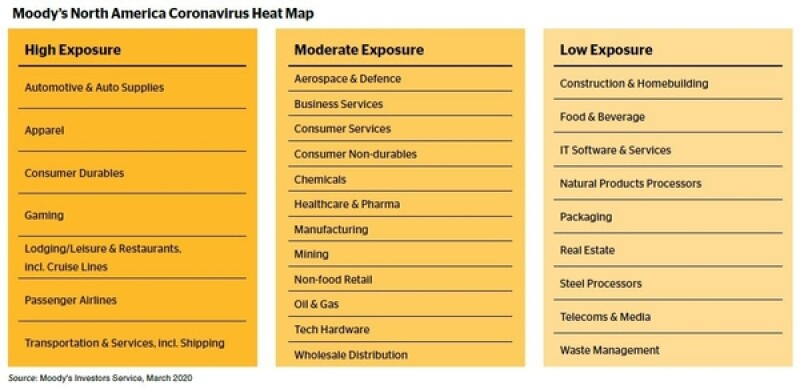 Moodys Covid heatmap 600