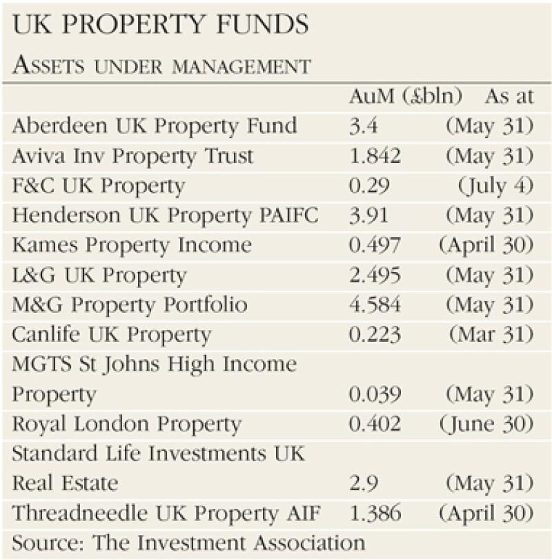UK-property-fund-380x385