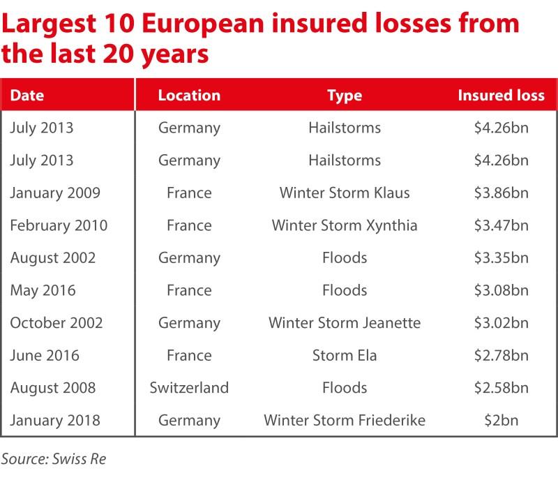 largest 10 european insured losses last 20 years ID 30 july.jpg