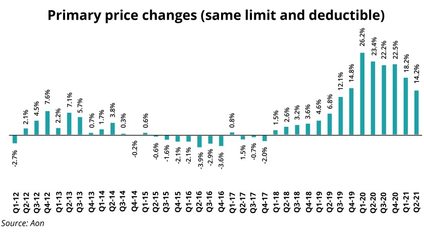 aon Primary price changes (same limit and deductible).jpg