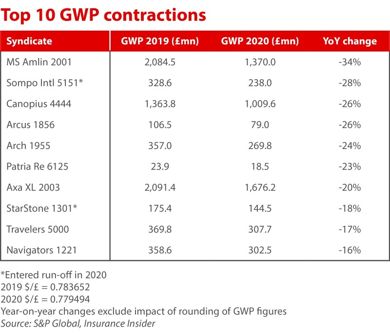 Top 10 GWP contractions Lloyds syndicates ID 22 Apr.jpg