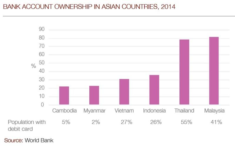 Myanmar graph2