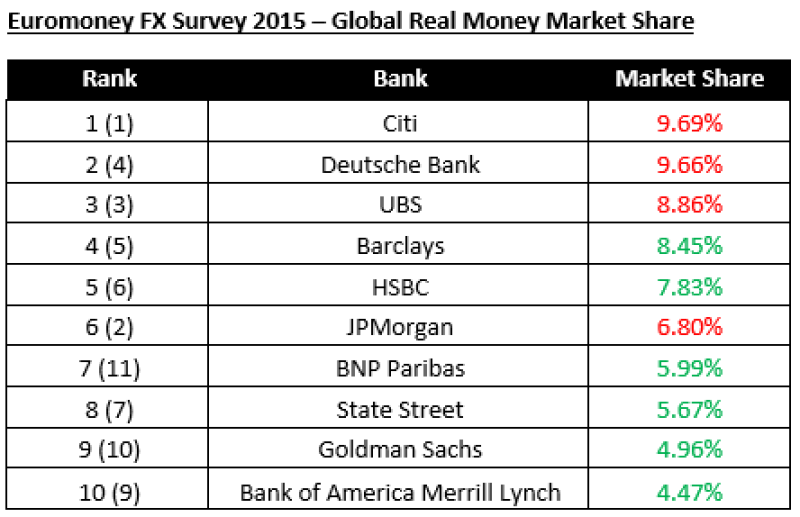 FX_Survey_2015-Global_Real_Money_Market_Share