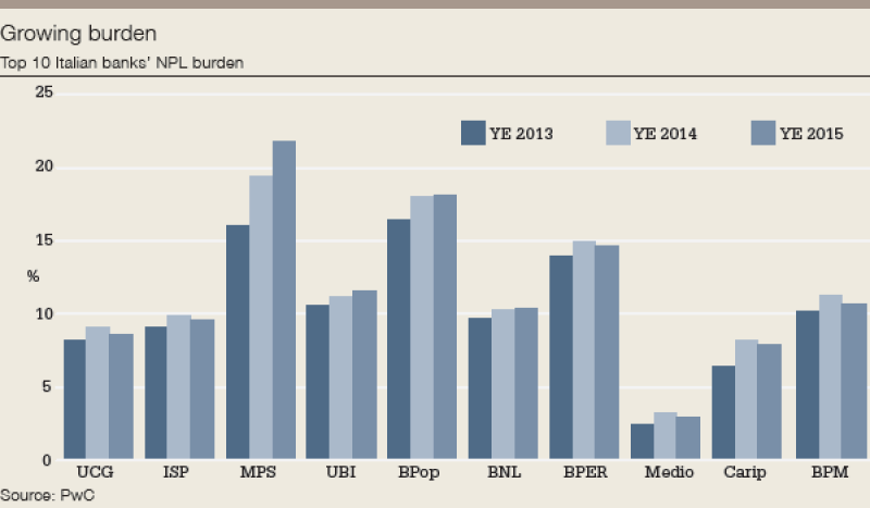 Italy_NPL_growing_burden-600