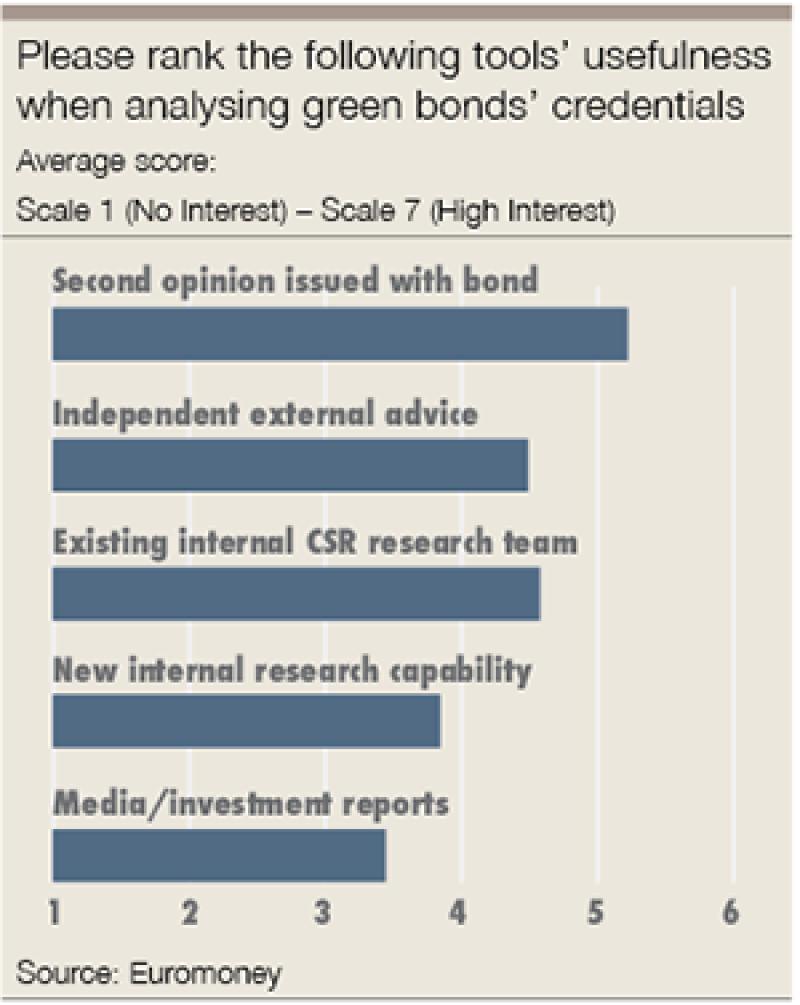 green bond tools-300