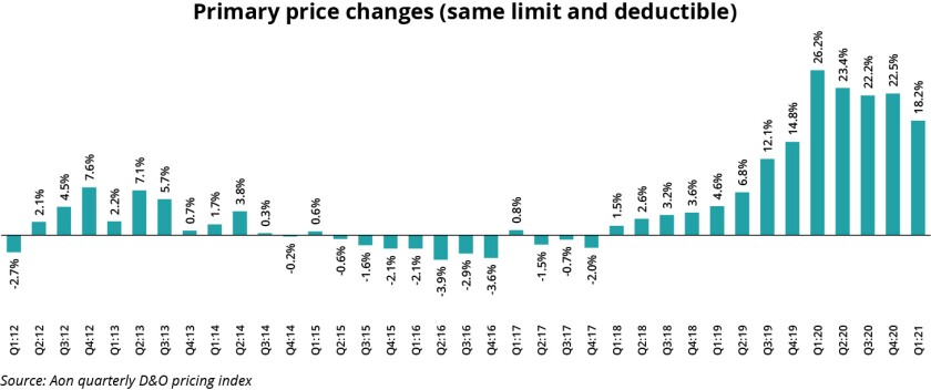 Aon primary price changes Q1 21 quarterly d&o index.jpg