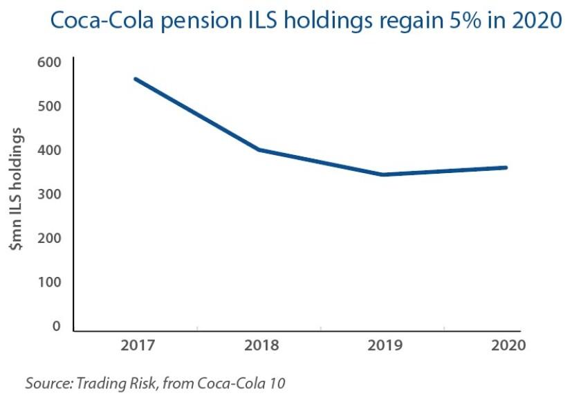 Coca-Cola pension holdings TR.jpg