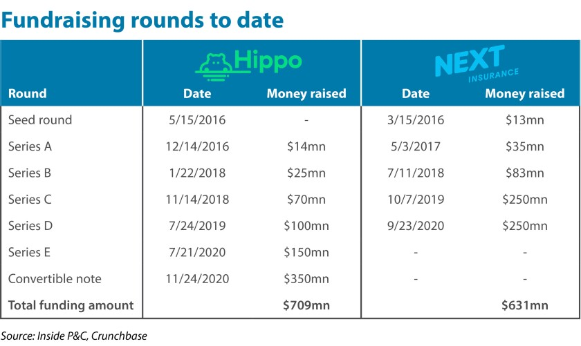 fundraising-rounds-to-date-hippo-root-ipc-v2.jpg