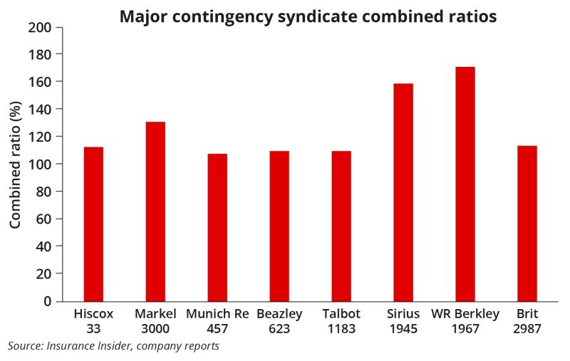 major contingency syndicate combined ratios ID 2 July.jpg