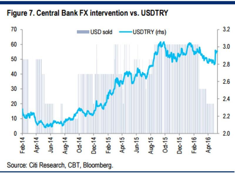 7-Central-Bank-FX-intervention-vs-USDTRY