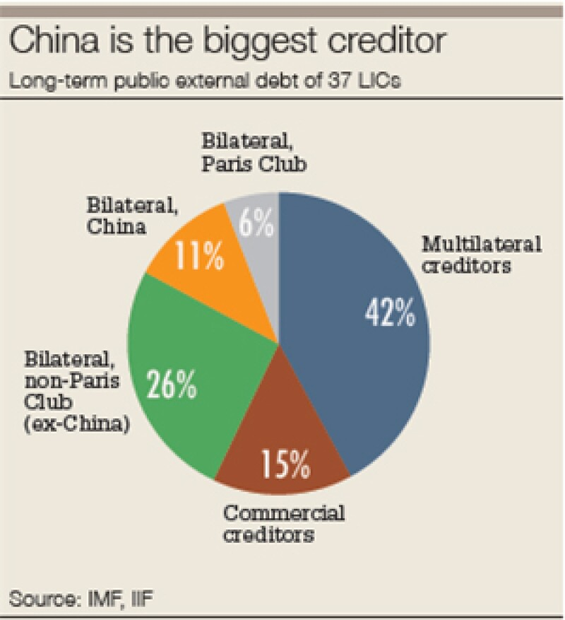 China biggest creditor 300