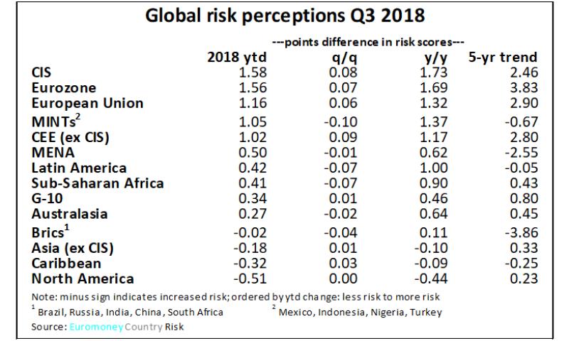 ECR_Q3_2018_Global_risk-780