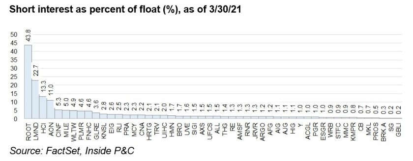 Root short interest as percent of float main image.jpg