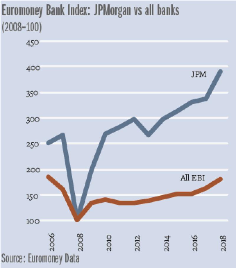 Dimon_chart_JPM_vs-340.png