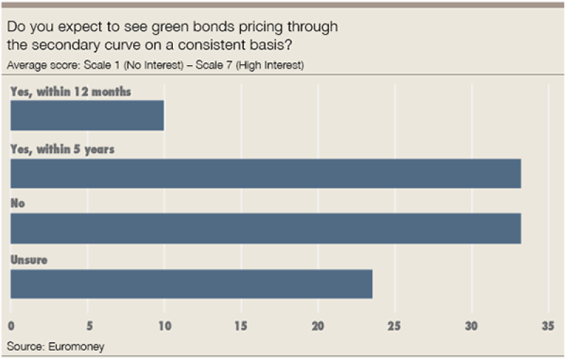 green bond pricing-300