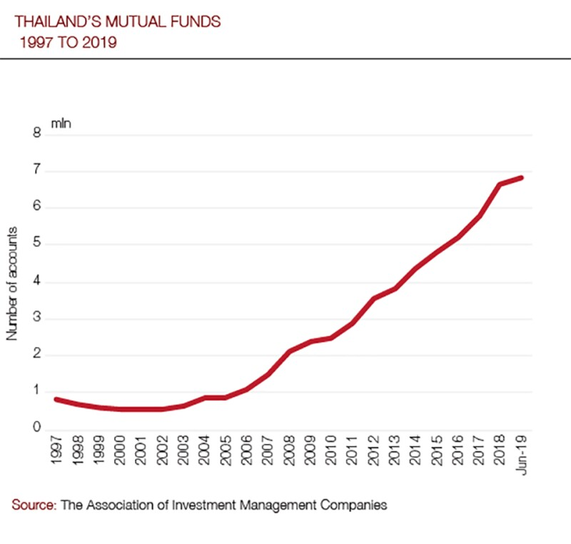 Thailand mutual funds_960.jpg