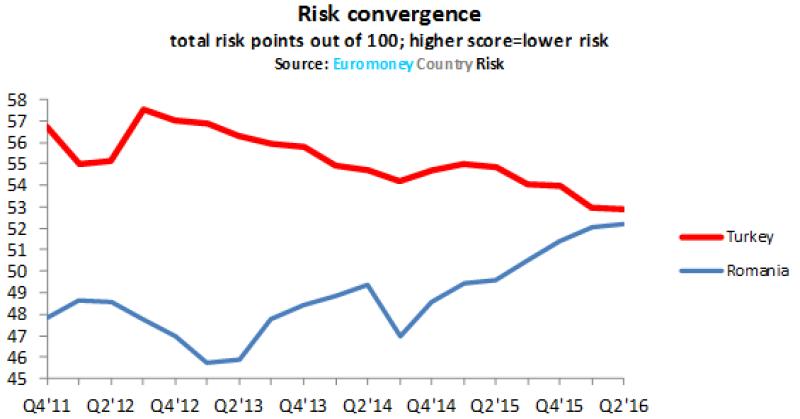 ECR_Turkey_risk-565