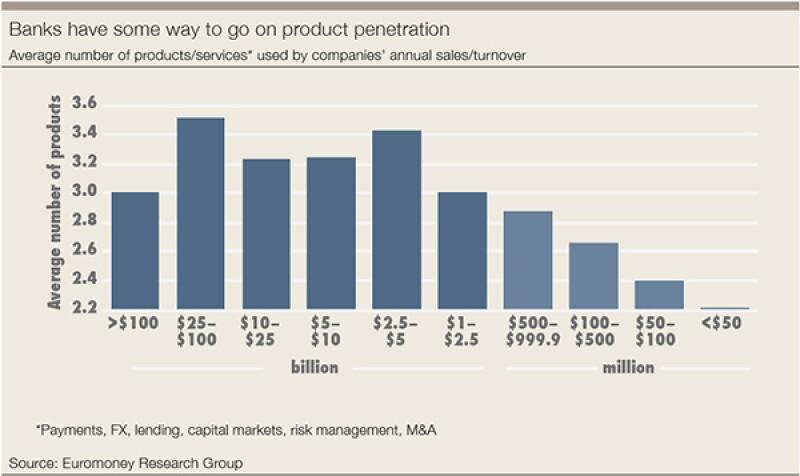 bank-product-penetration