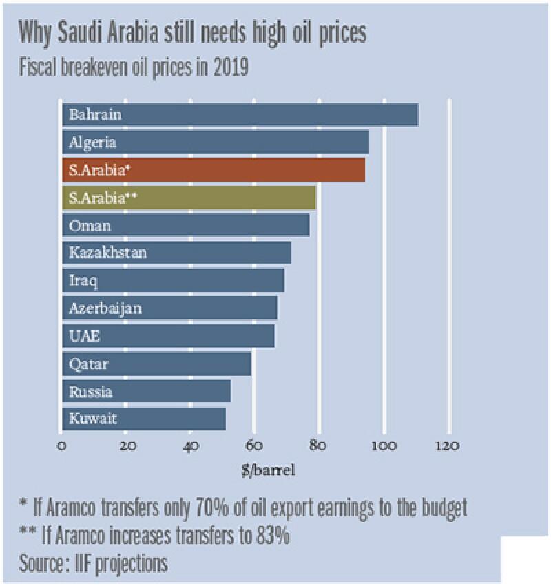 SA_oil_graph_400
