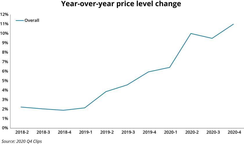Willis Clips Q4 2020 line graph.jpg