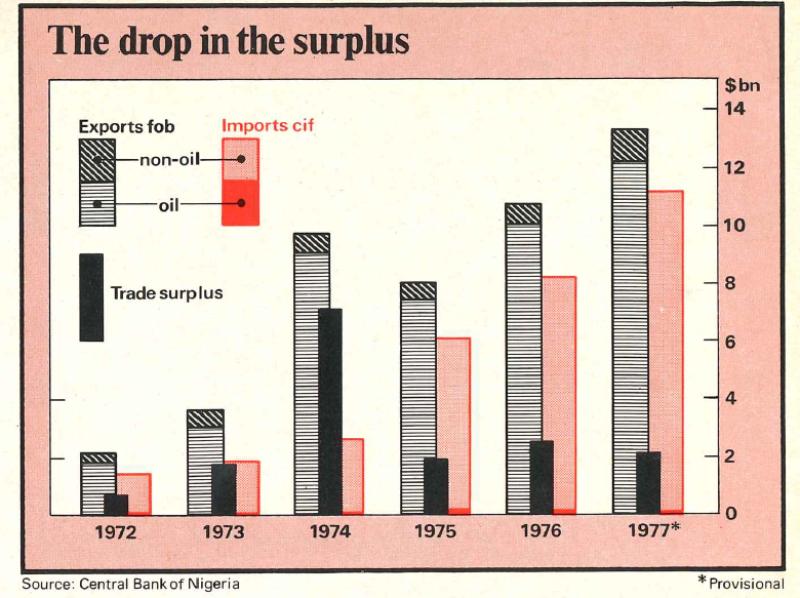 Africa_Nov_1978-drop_surplus-780