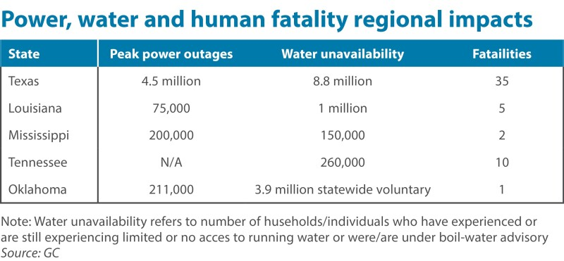 Power water and human fatality regional impacts Uri table.jpg