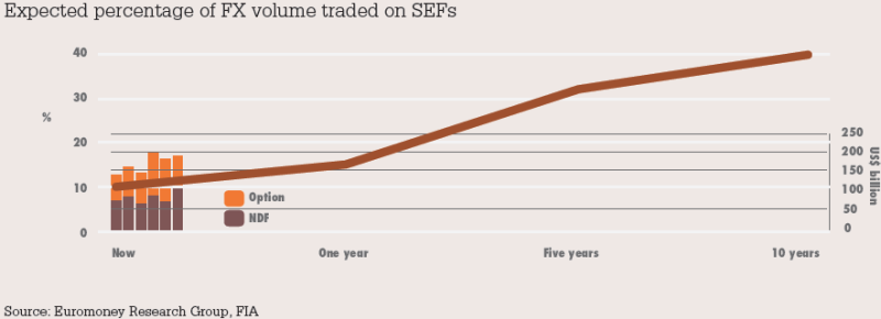 Expected percentage of FX volume traded on SEFs