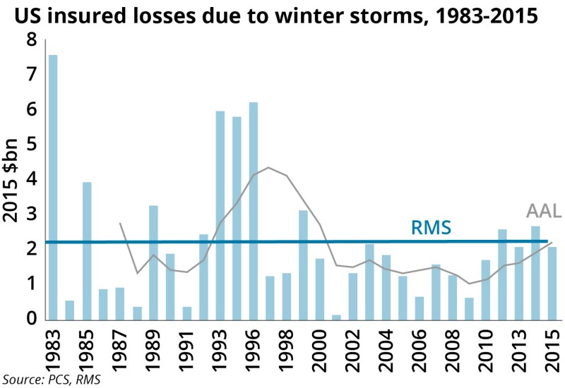 US insured losses due to winter storms TR Feb 2021