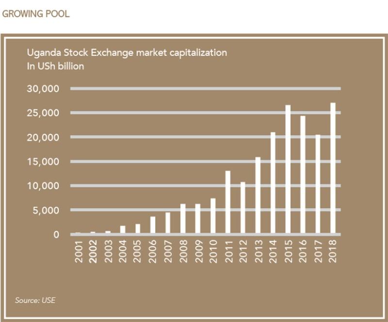 USE-market capitalization-graph-780