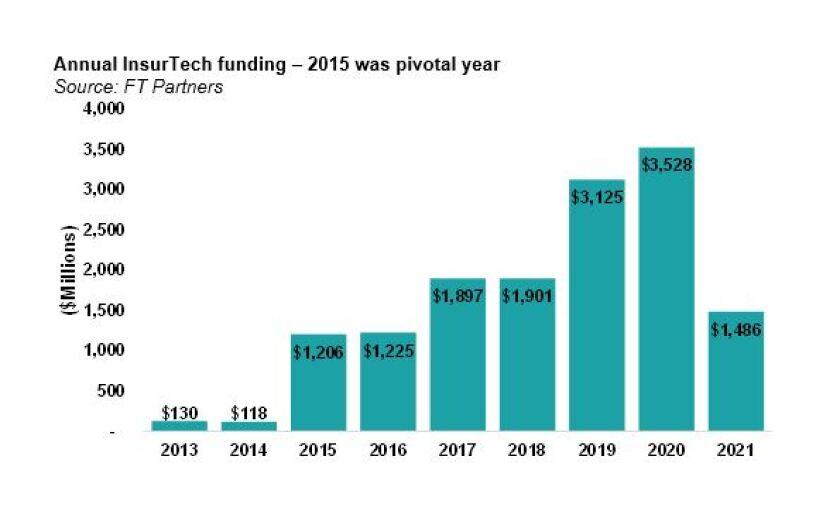 Annual InsurTech funding_2.jpg