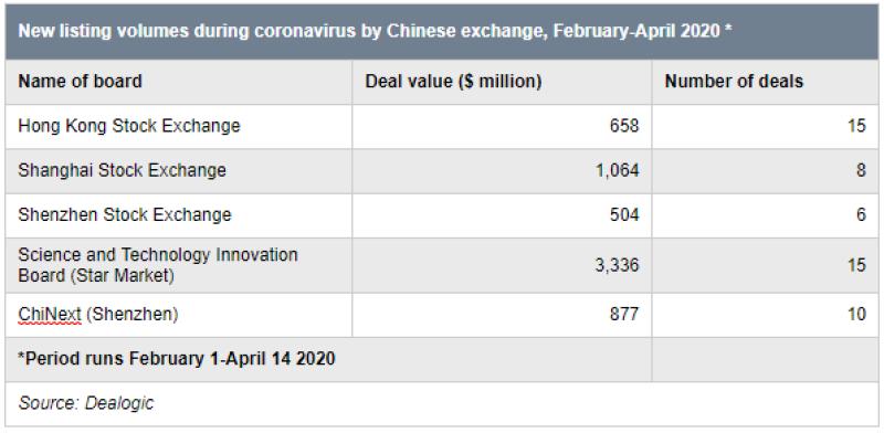 China_chart_new_listings-600