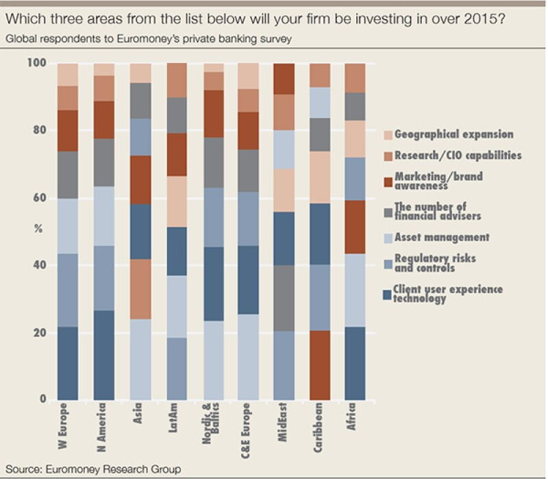 Which three areas will your firm be investing in over 2015